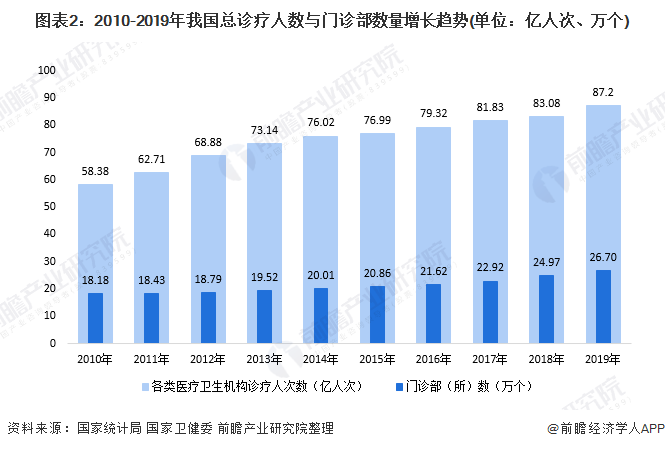 圖表2:2010-2019年我國總診療人數與門診部數量增長趨勢(單位:億人次、萬個)