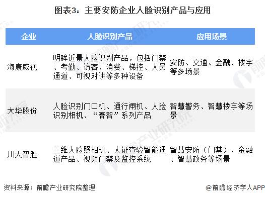图表3:主要安防企业人脸识别产品与应用