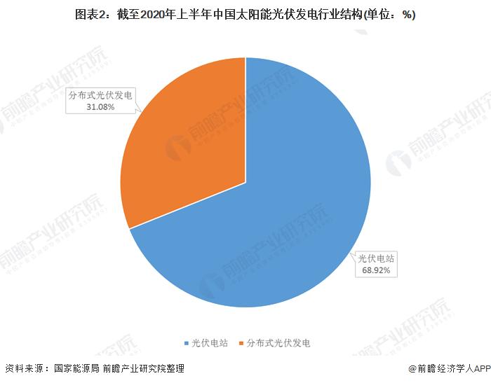 图表2:截至2020年上半年中国太阳能光伏发电行业结构(单位:%)