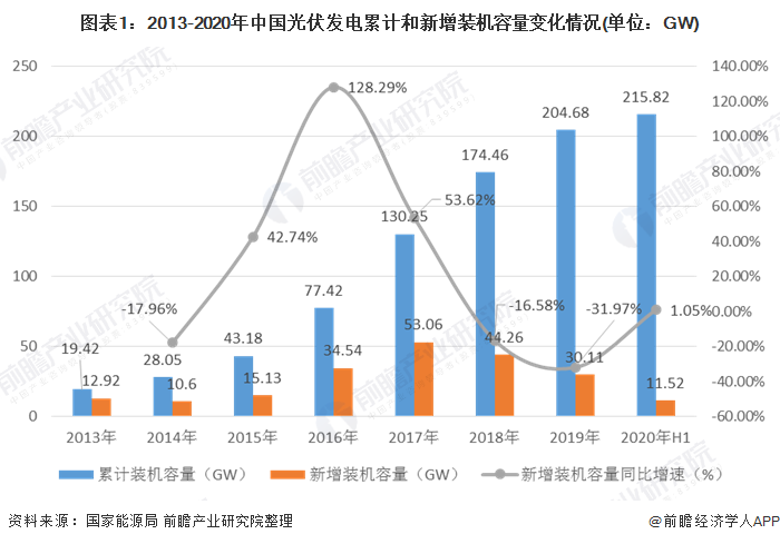 图表1:2013-2020年中国光伏发电累计和新增装机容量变化情况(单位:GW)