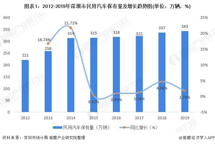 图表1:2012-2019年深圳市民用汽车保有量及增长趋势图(单位:万辆,%)
