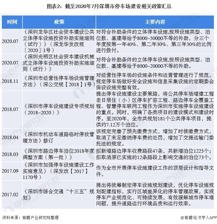 图表2:截至2020年7月深圳市停车场建设相关政策汇总