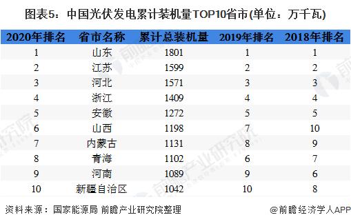图表5:中国光伏发电累计装机量TOP10省市(单位:万千瓦)