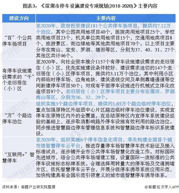 图表3:《深圳市停车设施建设专项规划(2018-2020)》主要内容