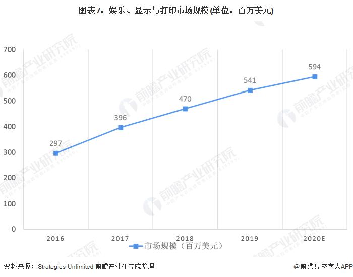 图表7:娱乐、显示与打印市场规模(单位:百万美元)