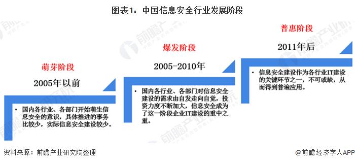 图表1:中国信息安全行业发展阶段