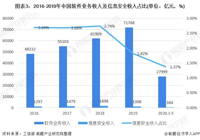 图表3:2016-2019年中国软件业务收入及信息安全收入占比(单位:亿元,%)
