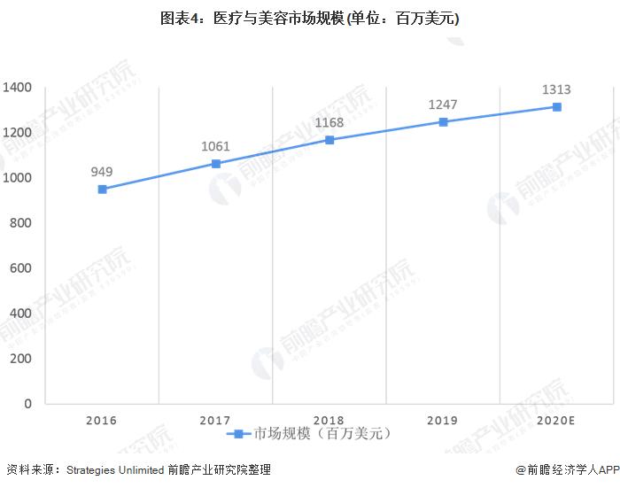 图表4:医疗与美容市场规模(单位:百万美元)