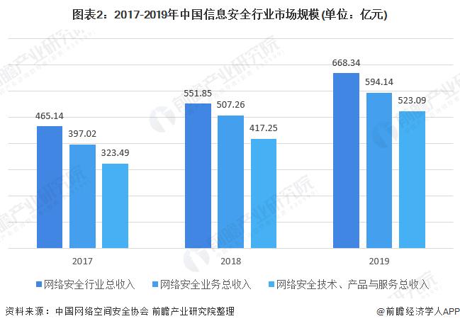 图表2:2017-2019年中国信息安全行业市场规模(单位:亿元)