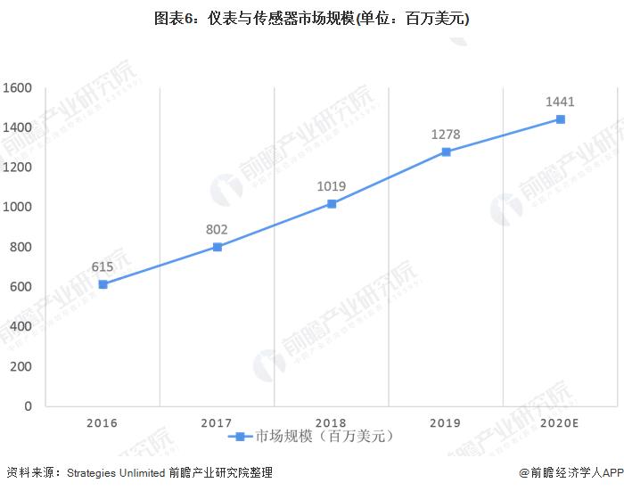 图表6:仪表与传感器市场规模(单位:百万美元)