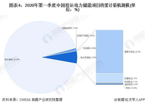 图表4:2020年第一季度中国投运电力储能项目的累计装机规模(单位:%)
