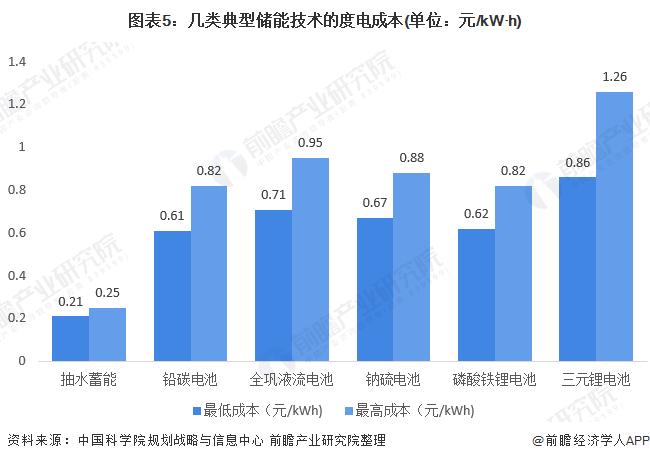 图表5:几类典型储能技术的度电成本(单位:元/kW·h)