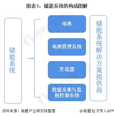 图表1:储能系统的构成图解