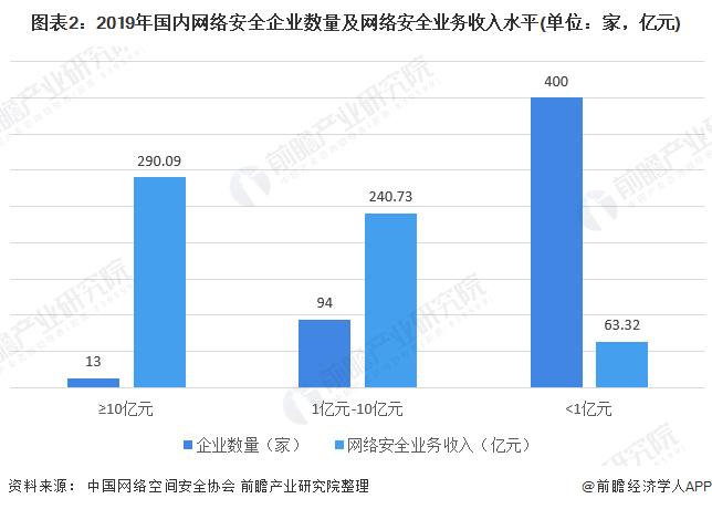 图表2:2019年国内网络安全企业数量及网络安全业务收入水平(单位:家,亿元)