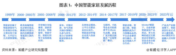 图表1:中国智能家居发展历程