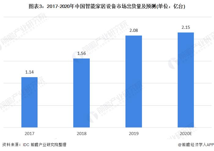 图表3:2017-2020年中国智能家居设备市场出货量及预测(单位:亿台)