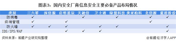 图表3:国内安全厂商信息安全主要必备产品布局情况