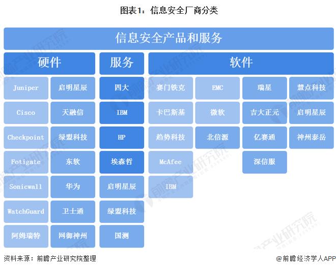 图表1:信息安全厂商分类
