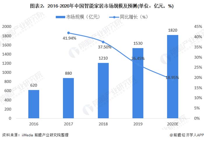 图表2:2016-2020年中国智能家居市场规模及预测(单位:亿元,%)