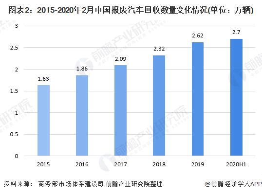 图表2:2015-2020年2月中国报废汽车回收数量变化情况(单位:万辆)