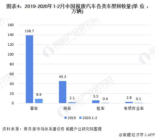 图表4:2019-2020年1-2月中国报废汽车各类车型回收量(单位:万辆)