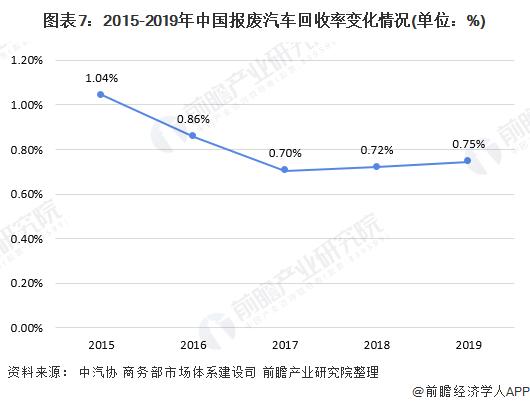 图表7:2015-2019年中国报废汽车回收率变化情况(单位:%)
