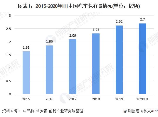 图表1:2015-2020年H1中国汽车保有量情况(单位:亿辆)