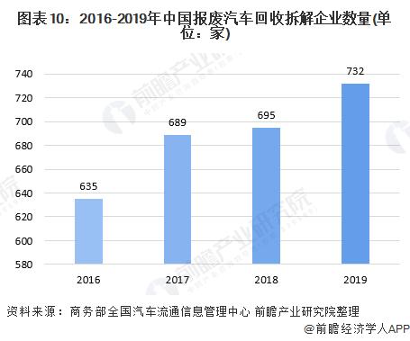 图表10:2016-2019年中国报废汽车回收拆解企业数量(单位:家)