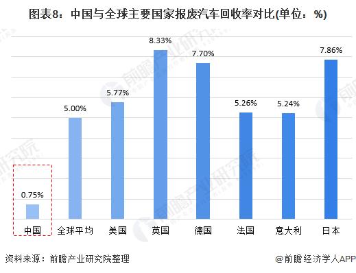 图表8:中国与全球主要国家报废汽车回收率对比(单位:%)