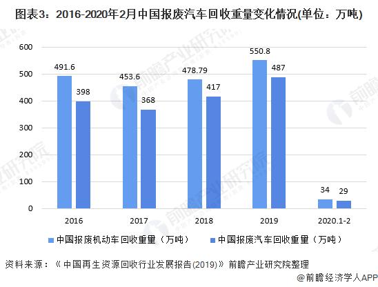 图表3:2016-2020年2月中国报废汽车回收重量变化情况(单位:万吨)