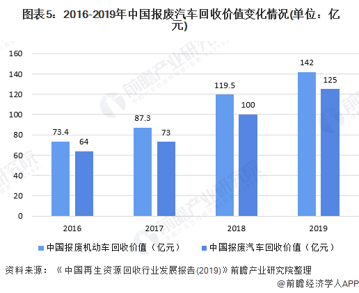 图表5:2016-2019年中国报废汽车回收价值变化情况(单位:亿元)