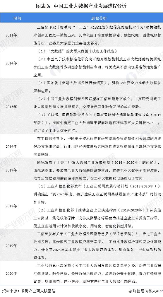 图表3:中国工业大数据产业发展进程分析
