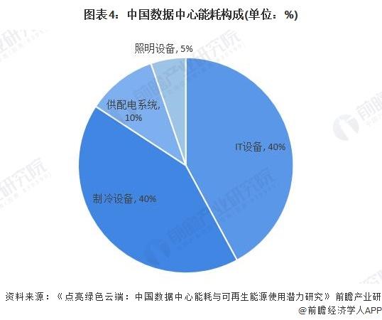 图表4:中国数据中心能耗构成(单位:%)