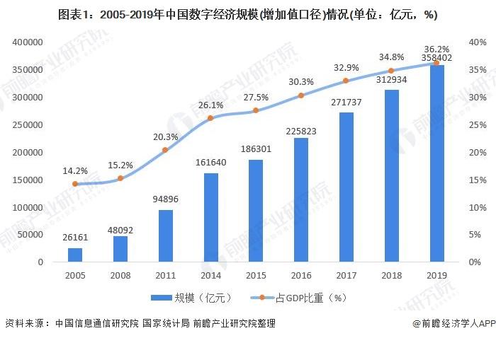 图表1:2005-2019年中国数字经济规模(增加值口径)情况(单位:亿元,%)