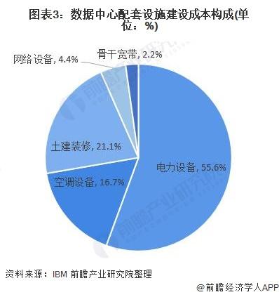图表3:数据中心配套设施建设成本构成(单位:%)