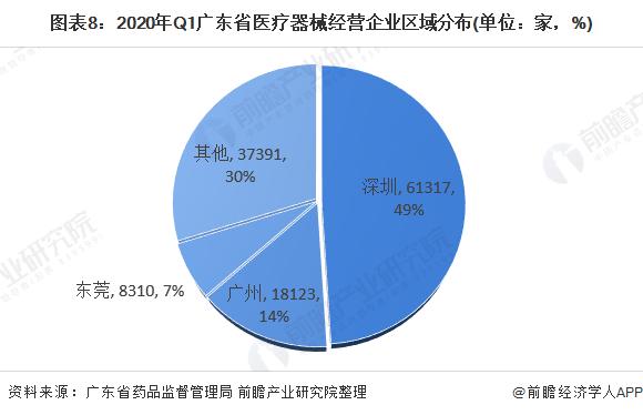 图表8:2020年Q1广东省医疗器械经营企业区域分布(单位:家,%)