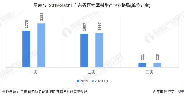 图表4:2019-2020年广东省医疗器械生产企业格局(单位:家)