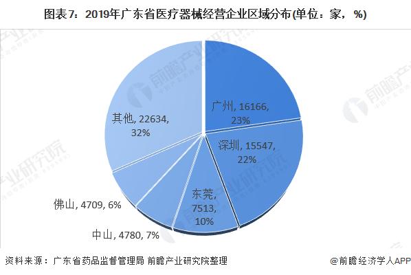图表7:2019年广东省医疗器械经营企业区域分布(单位:家,%)