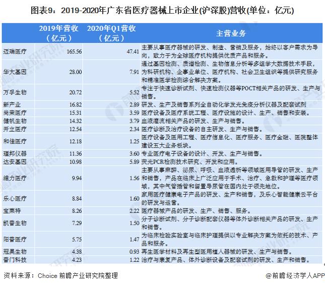 图表9:2019-2020年广东省医疗器械上市企业(沪深股)营收(单位:亿元)