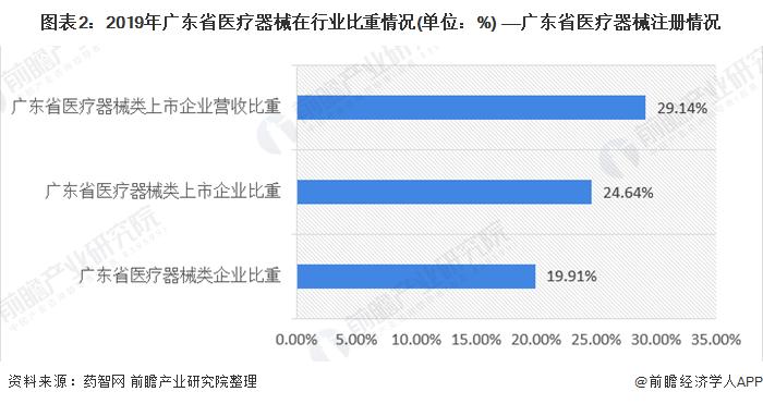 图表2:2019年广东省医疗器械在行业比重情况(单位:%) ――广东省医疗器械注册情况