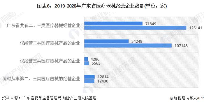 图表6:2019-2020年广东省医疗器械经营企业数量(单位:家)