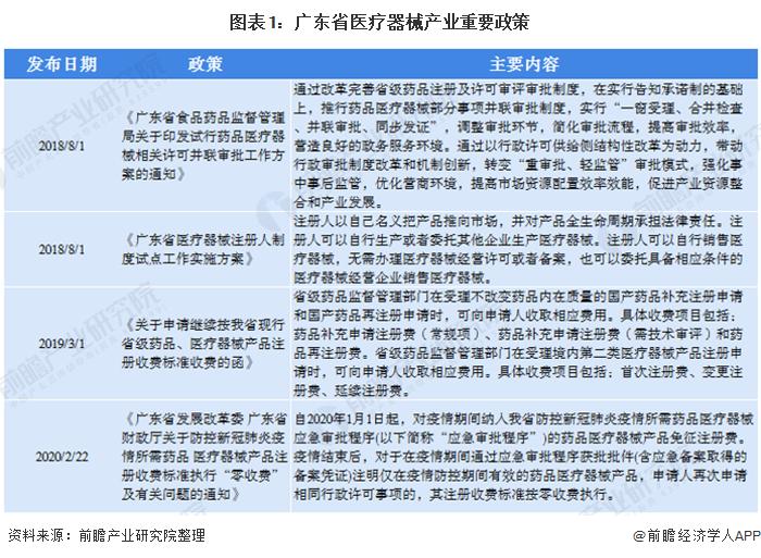 图表1:广东省医疗器械产业重要政策