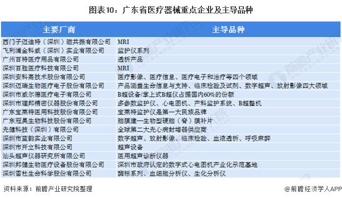 图表10:广东省医疗器械重点企业及主导品种