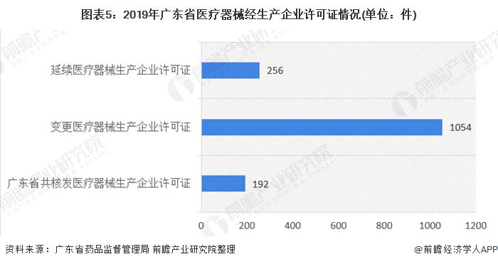 图表5:2019年广东省医疗器械经生产企业许可证情况(单位:件)