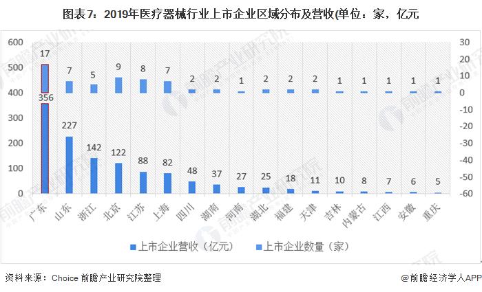 图表7:2019年医疗器械行业上市企业区域分布及营收(单位:家,亿元