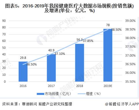图表5:2016-2019年我国健康医疗大数据市场规模(按销售额)及增速(单位:亿元,%)
