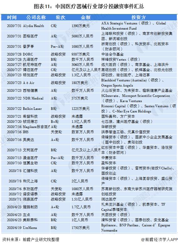 图表11:中国医疗器械行业部分投融资事件汇总