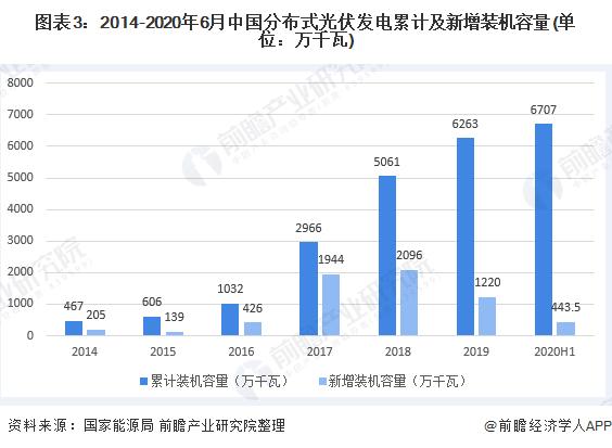 图表3:2014-2020年6月中国分布式光伏发电累计及新增装机容量(单位:万千瓦)