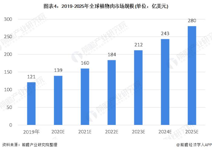 图表4:2019-2025年全球植物肉市场规模(单位:亿美元)