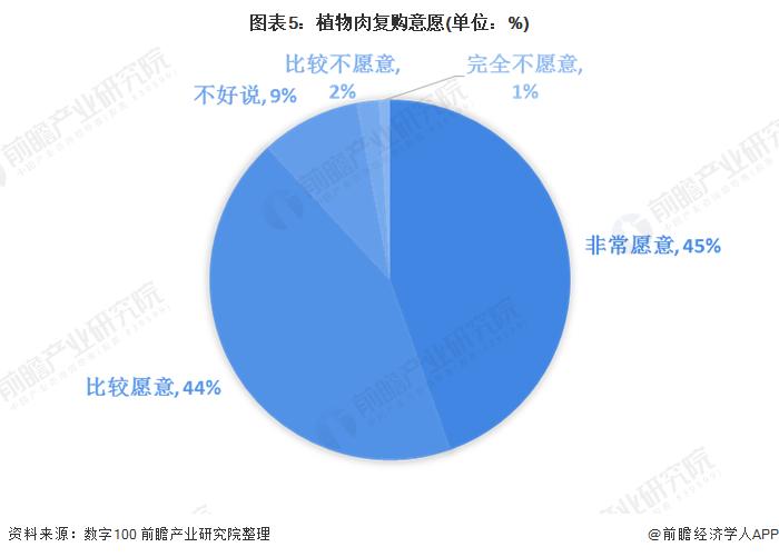 图表5:植物肉复购意愿(单位:%)